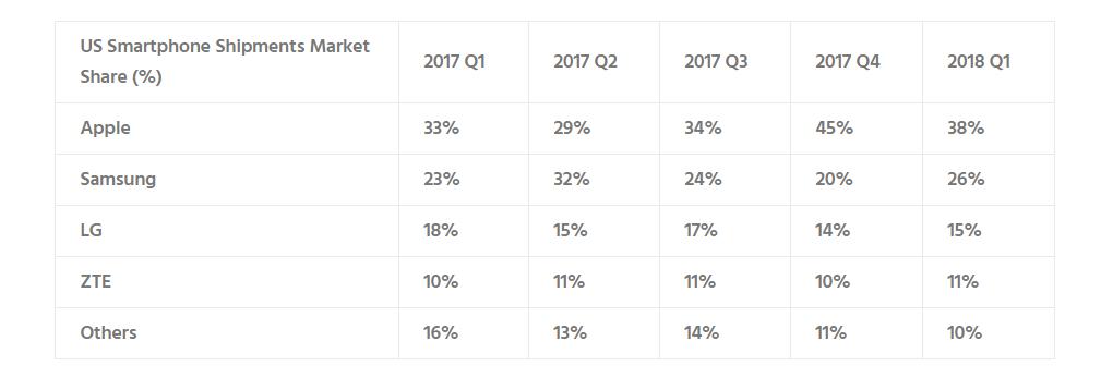 US Smartphone Marketshare in 2018